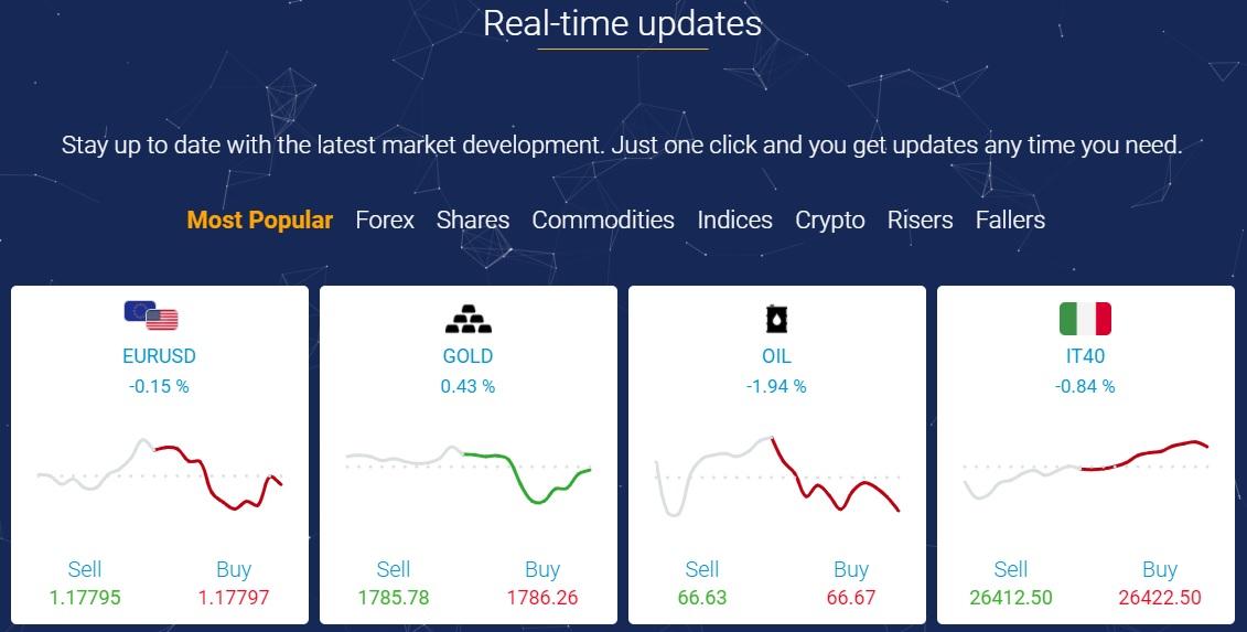FXORO markets